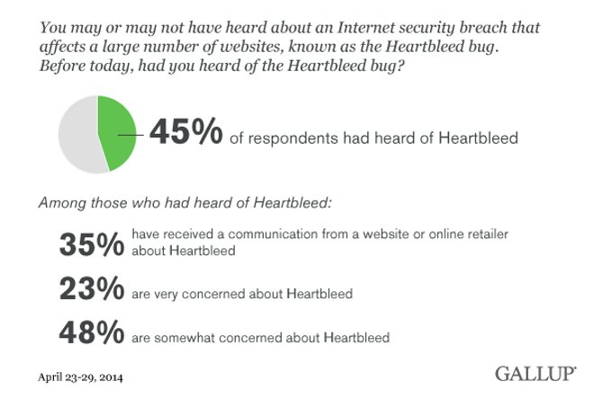 Gallup Heartbleed poll